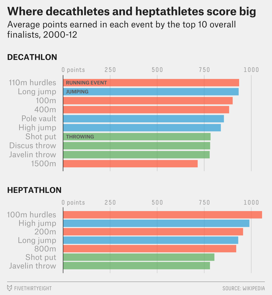 The Scoring For The Decathlon And Heptathlon Favors Running Over