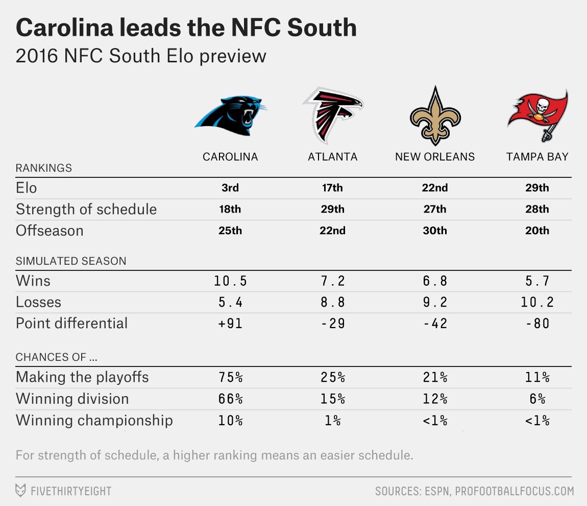 paine-nfc-south-preview-1