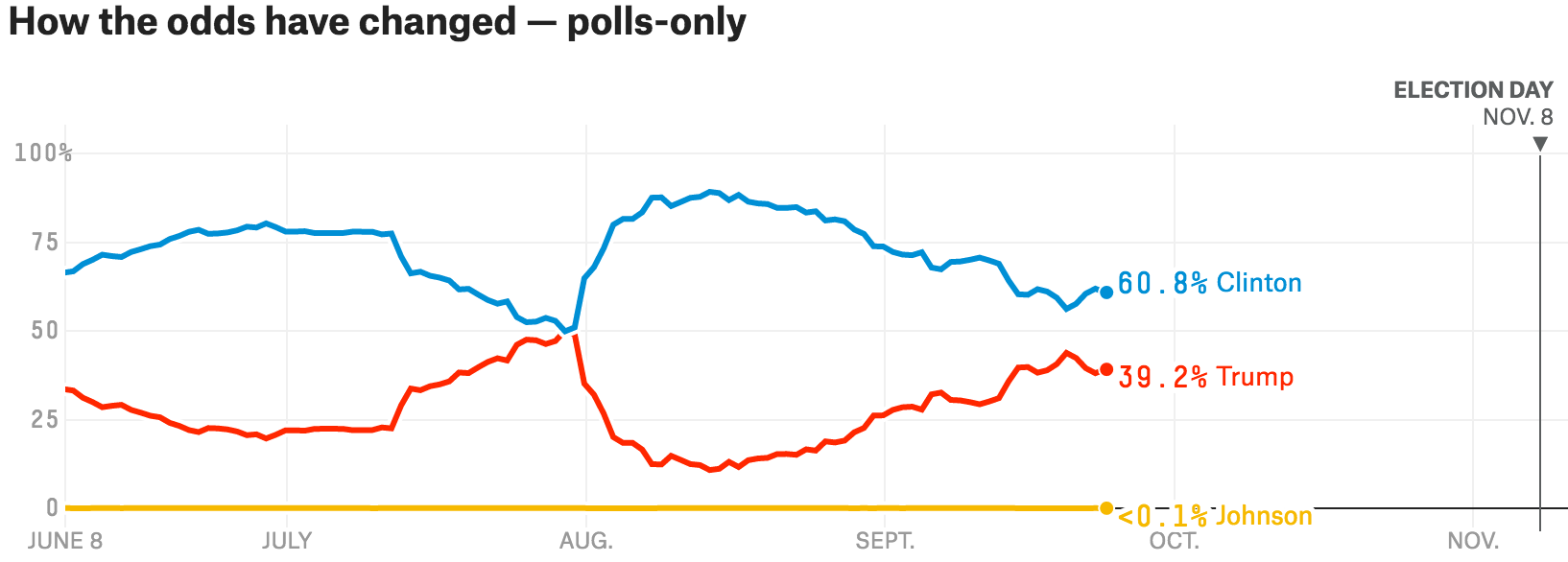 silver-trend-polls-only