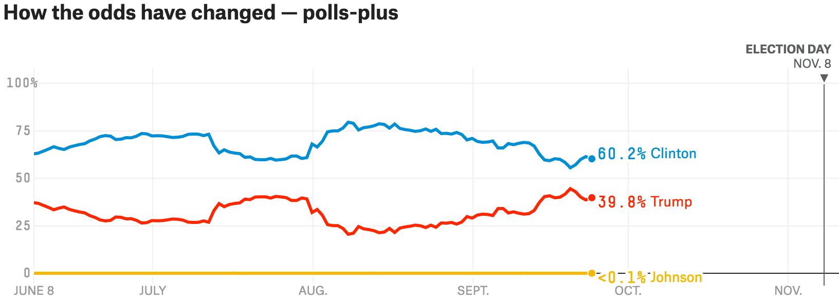 silver-trend-polls-plus