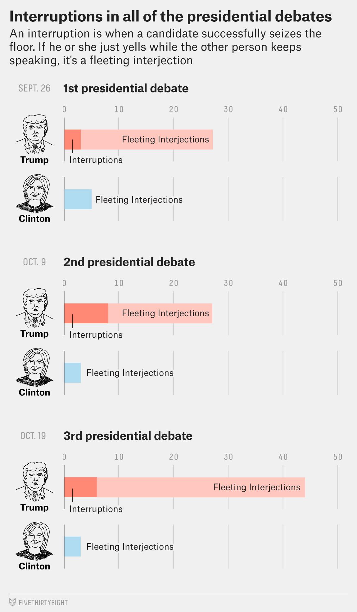 Interruptions at all three debates
