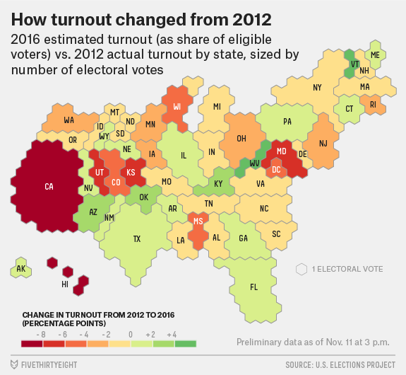 Voter Turnout Fell, Especially In States That Clinton Won ...