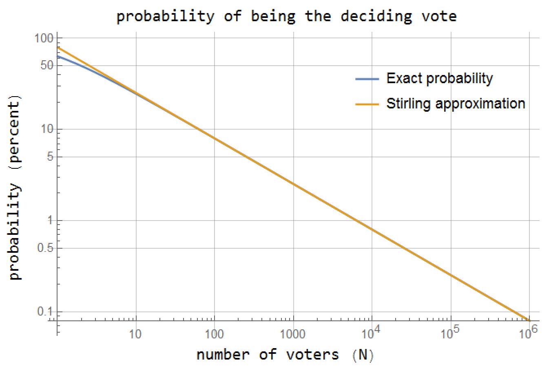 deciding_vote