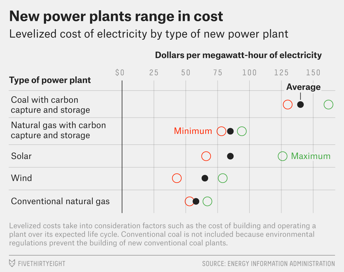 It's Hard To Tell Whether Trump Supports Renewable Energy — And That May Not Matter Much