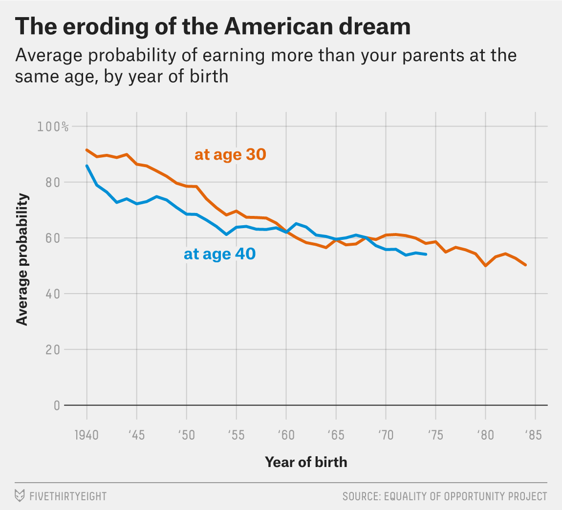 Americas Achievement Gap Made Not Born >> Inequality Is Killing The American Dream Fivethirtyeight
