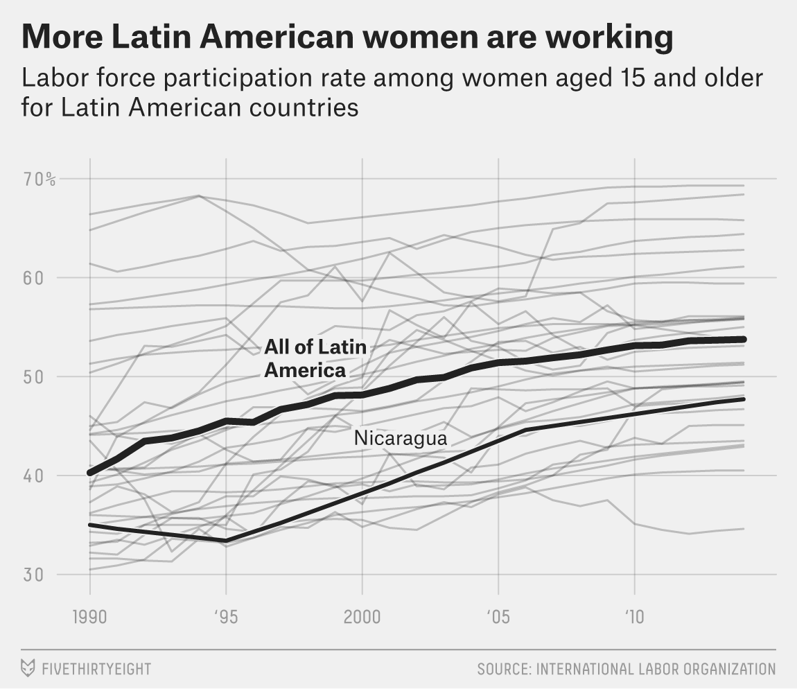 In One Of Latin America's Poorest Countries, Boosting The Economy Is Women's Work