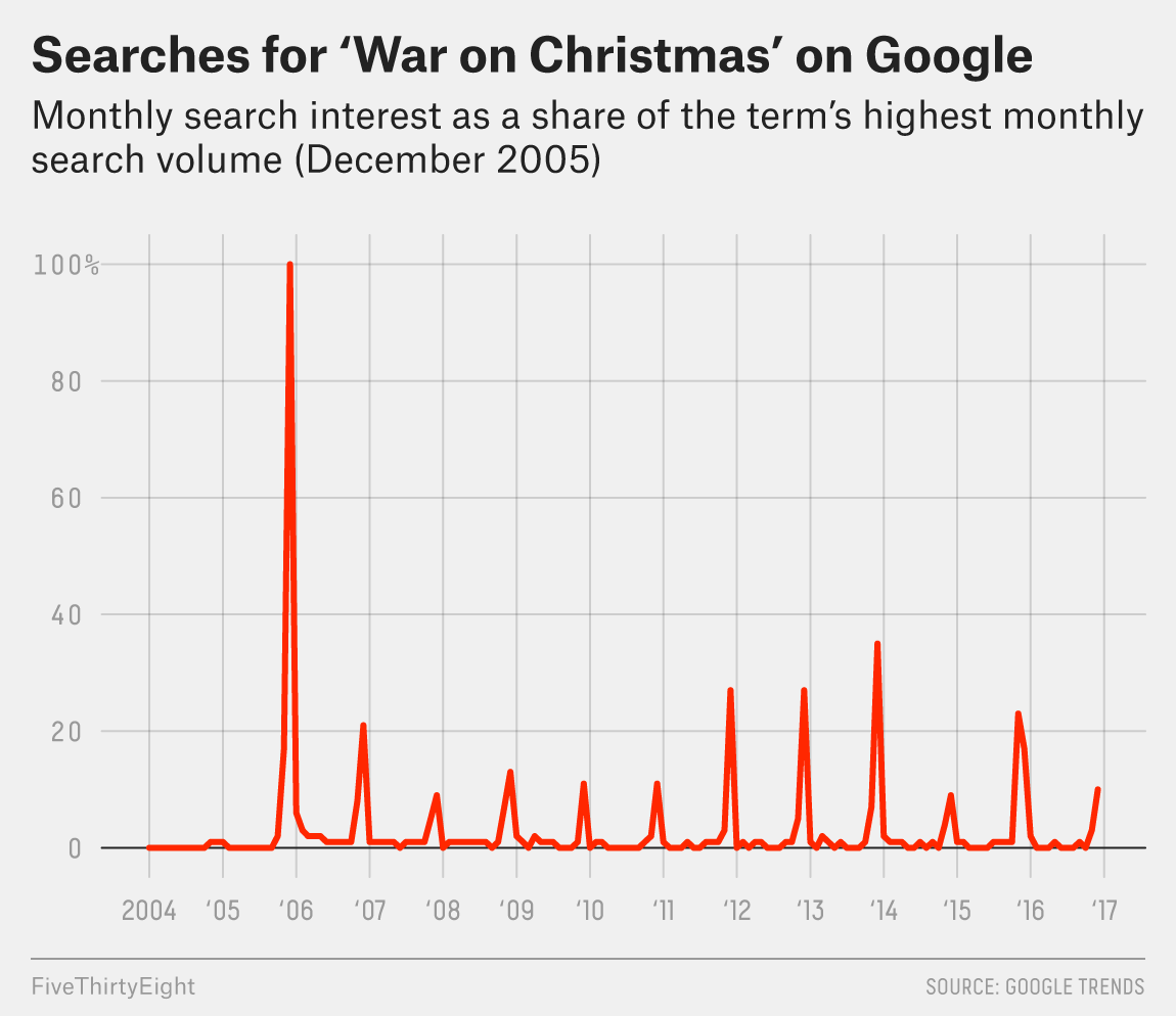 The \'War On Christmas\' Is As Stale As Last Year\'s Fruitcake ...