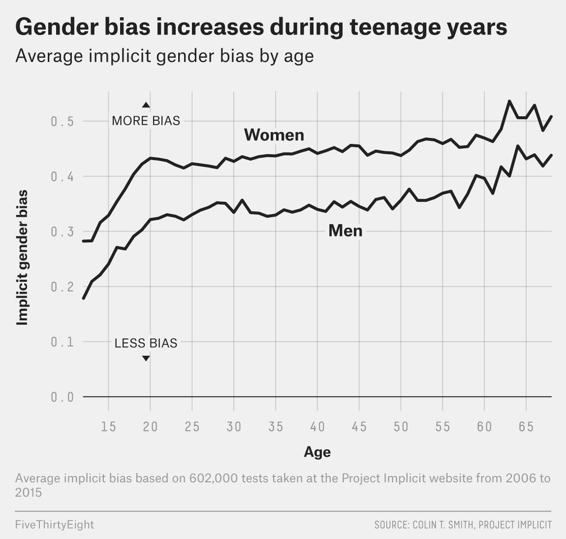 bialik-gender-bias-3