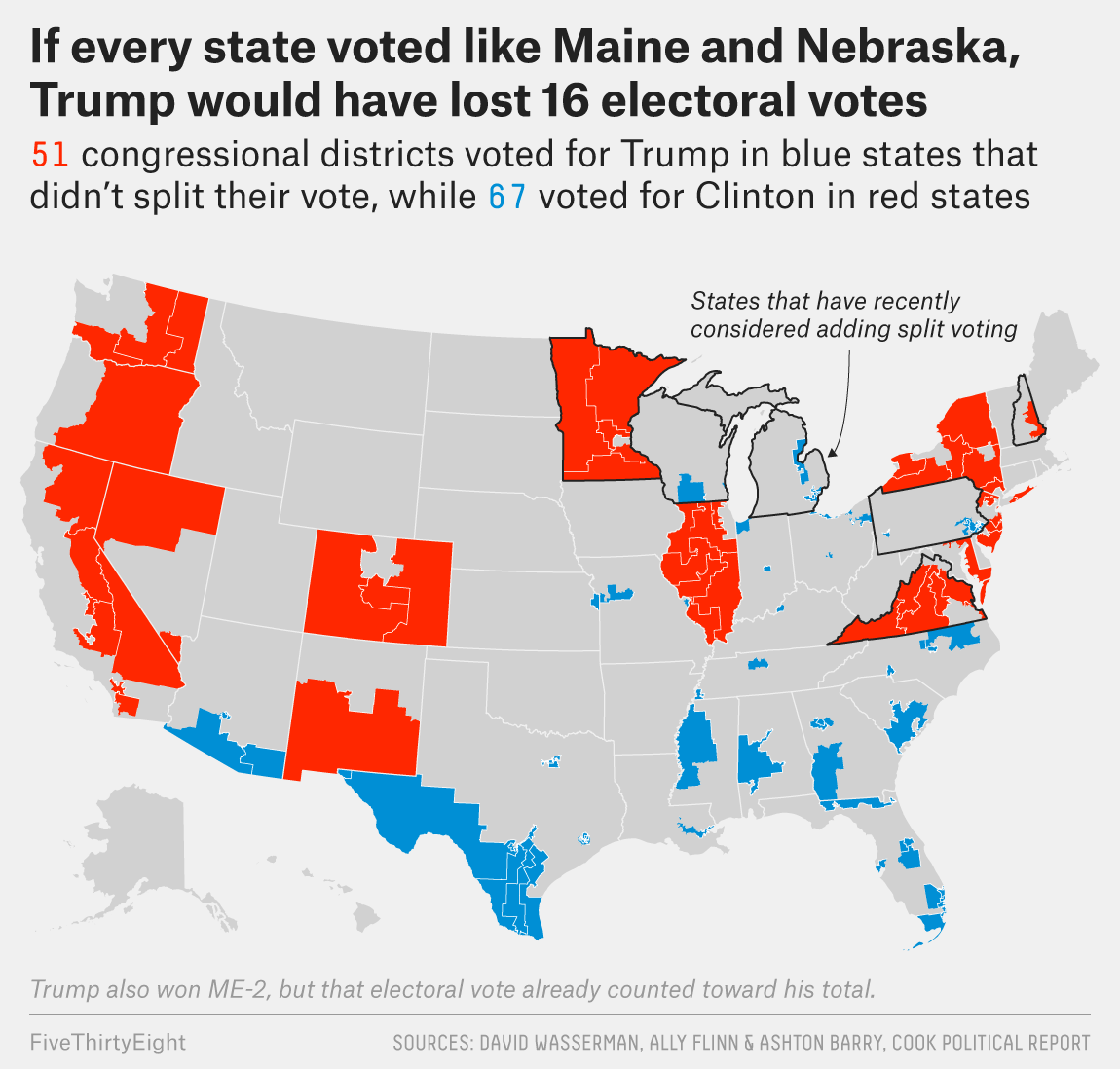 Trump Won States Map.Under A New System Clinton Could Have Won The Popular Vote By 5