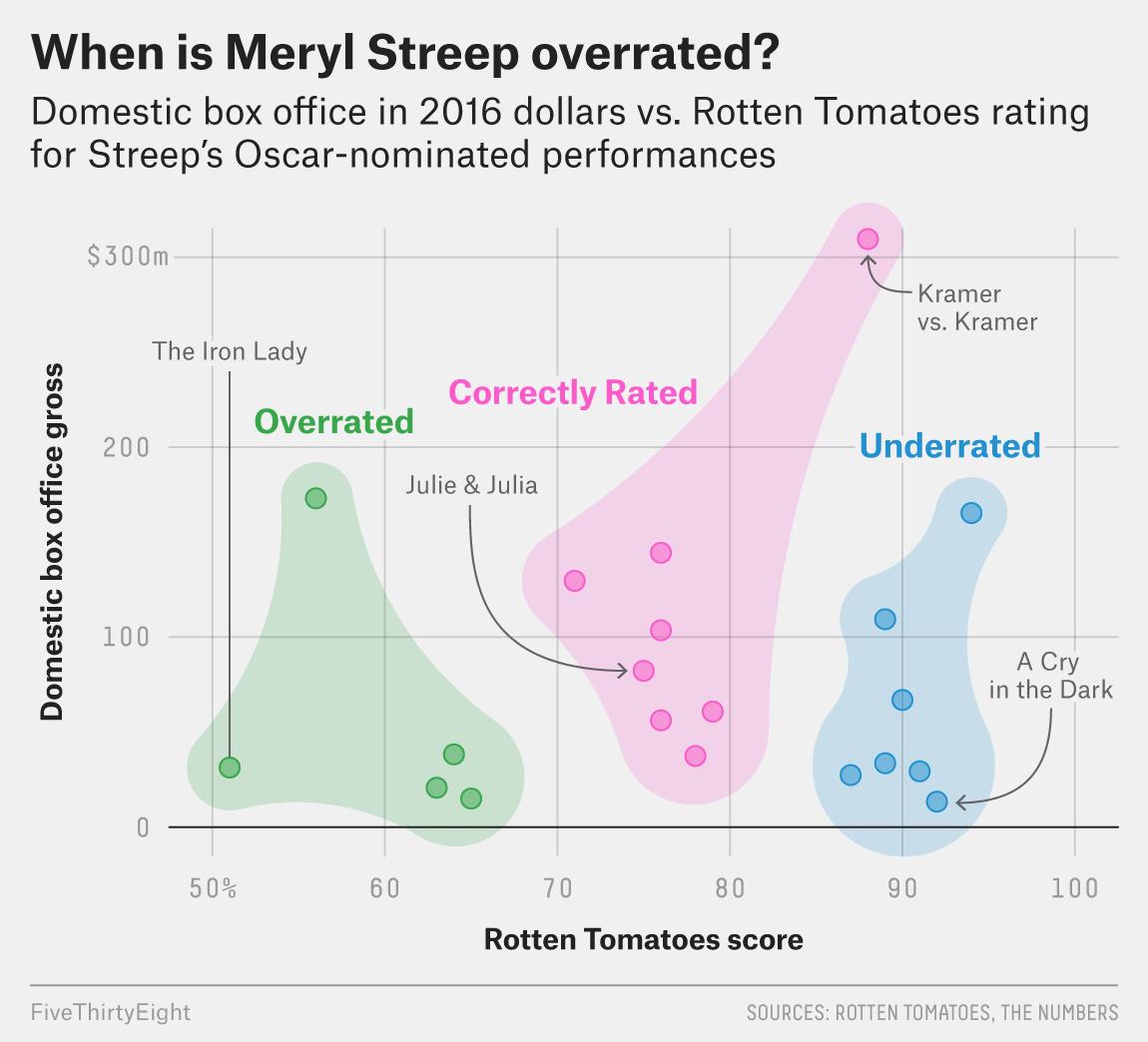 The Three Types Of Meryl Streep Movies | FiveThirtyEight