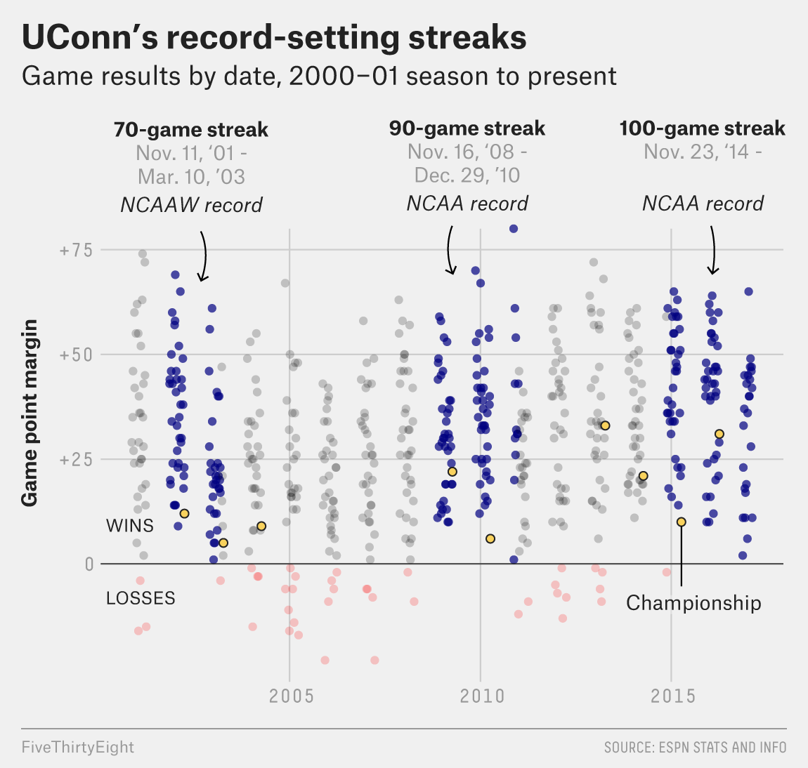 morris-uconn-chart1