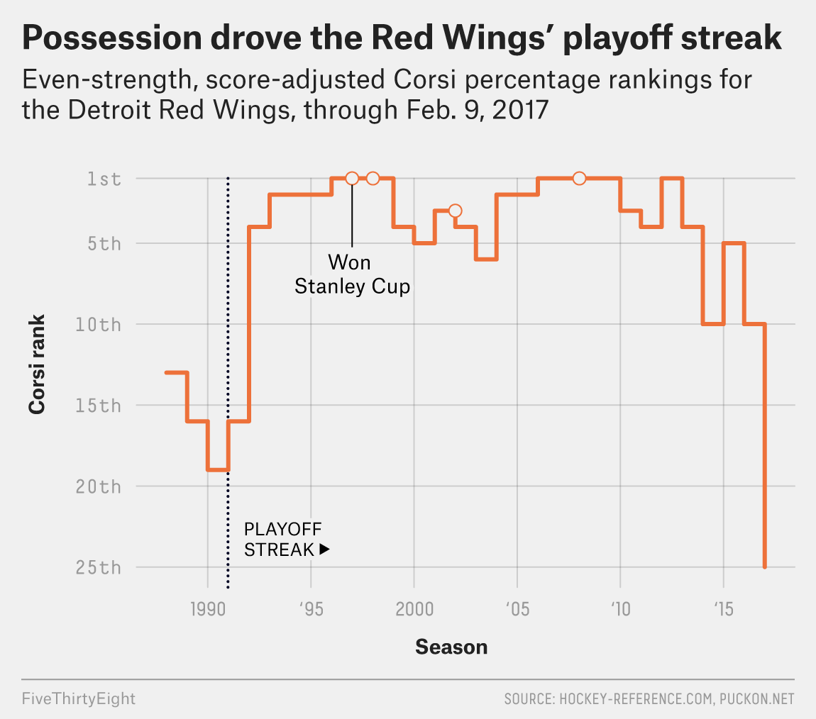 The Red Wings' Empire Is Crumbling
