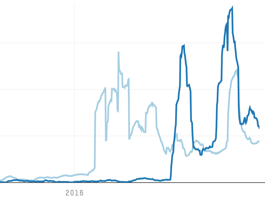 How Reddit Talked About The 2016 Presidential Campaign, From 'Basket