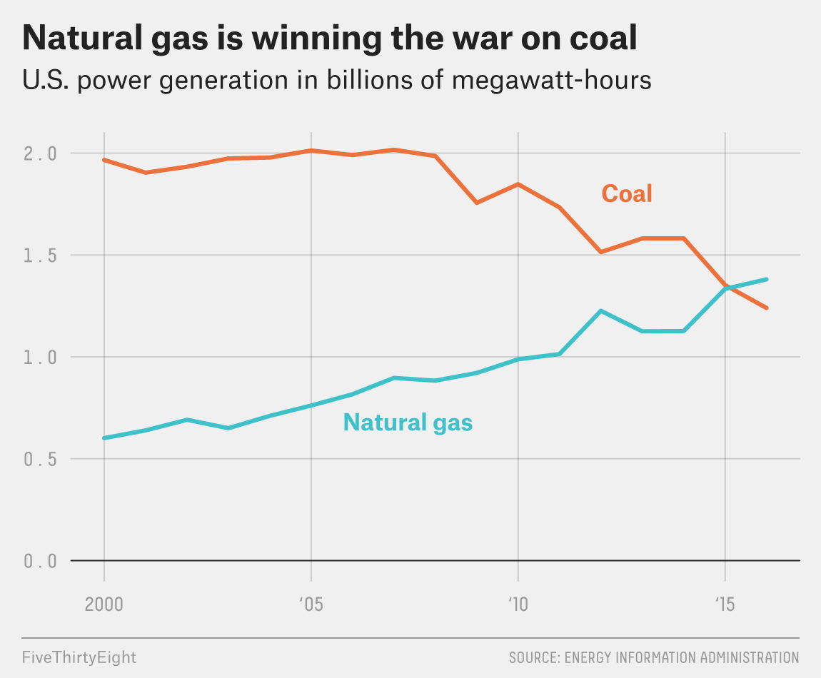 What Is Natural Gas Mainly Made Of