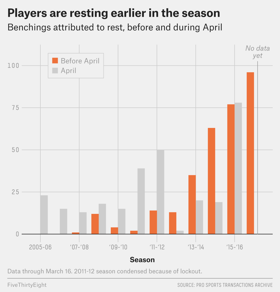 More Recently The Tendency Has Been To Rest Players Even Earlier Like In October