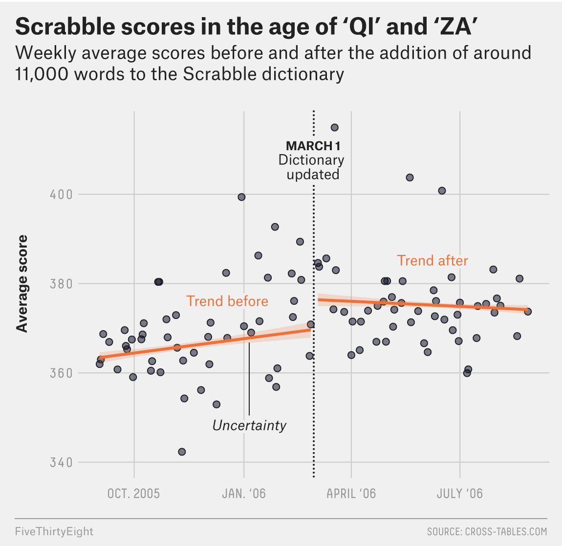 How Qi And Za Changed Scrabble Fivethirtyeight