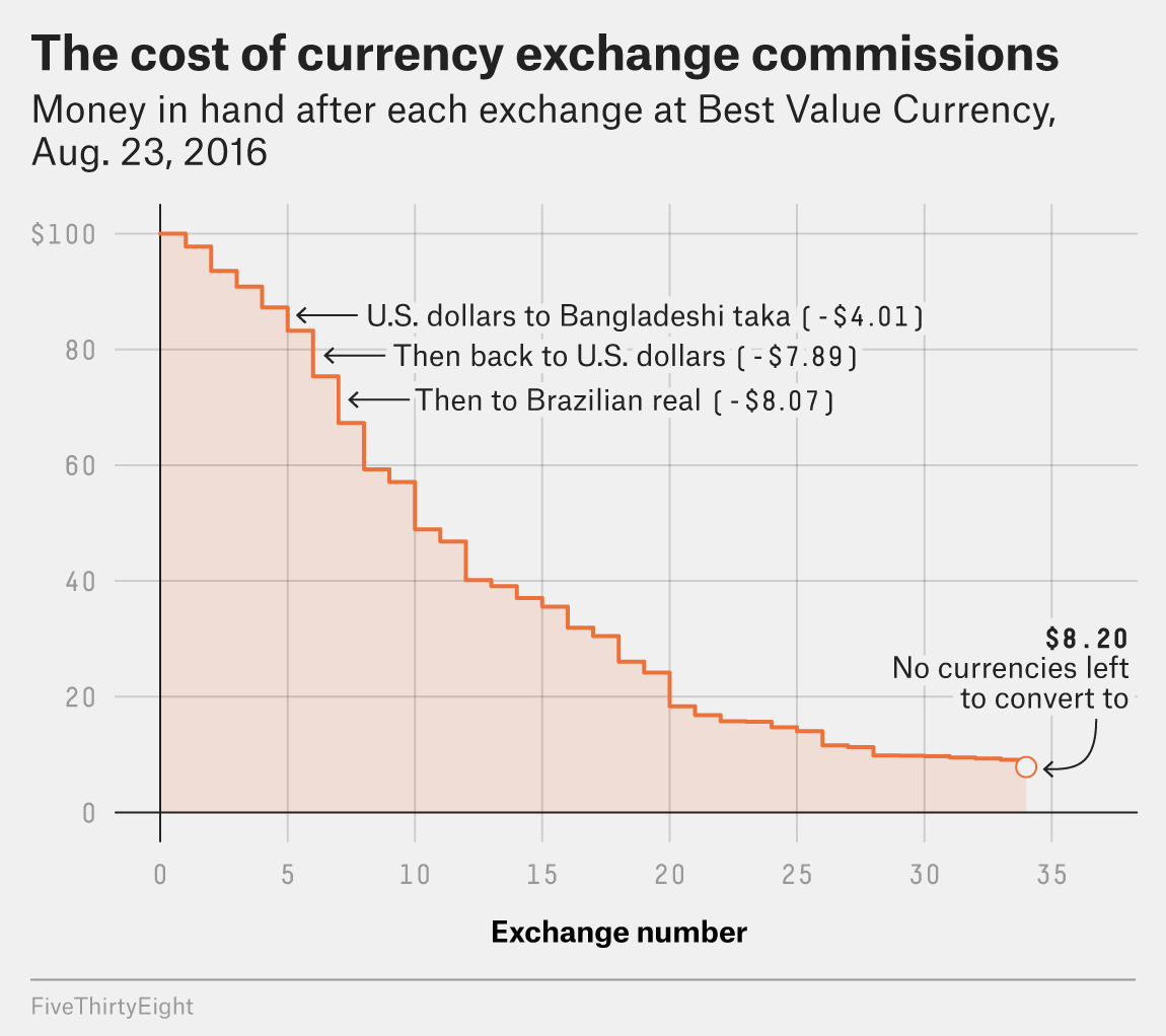 We Converted $100 Into As Many Currencies As Possible | FiveThirtyEight