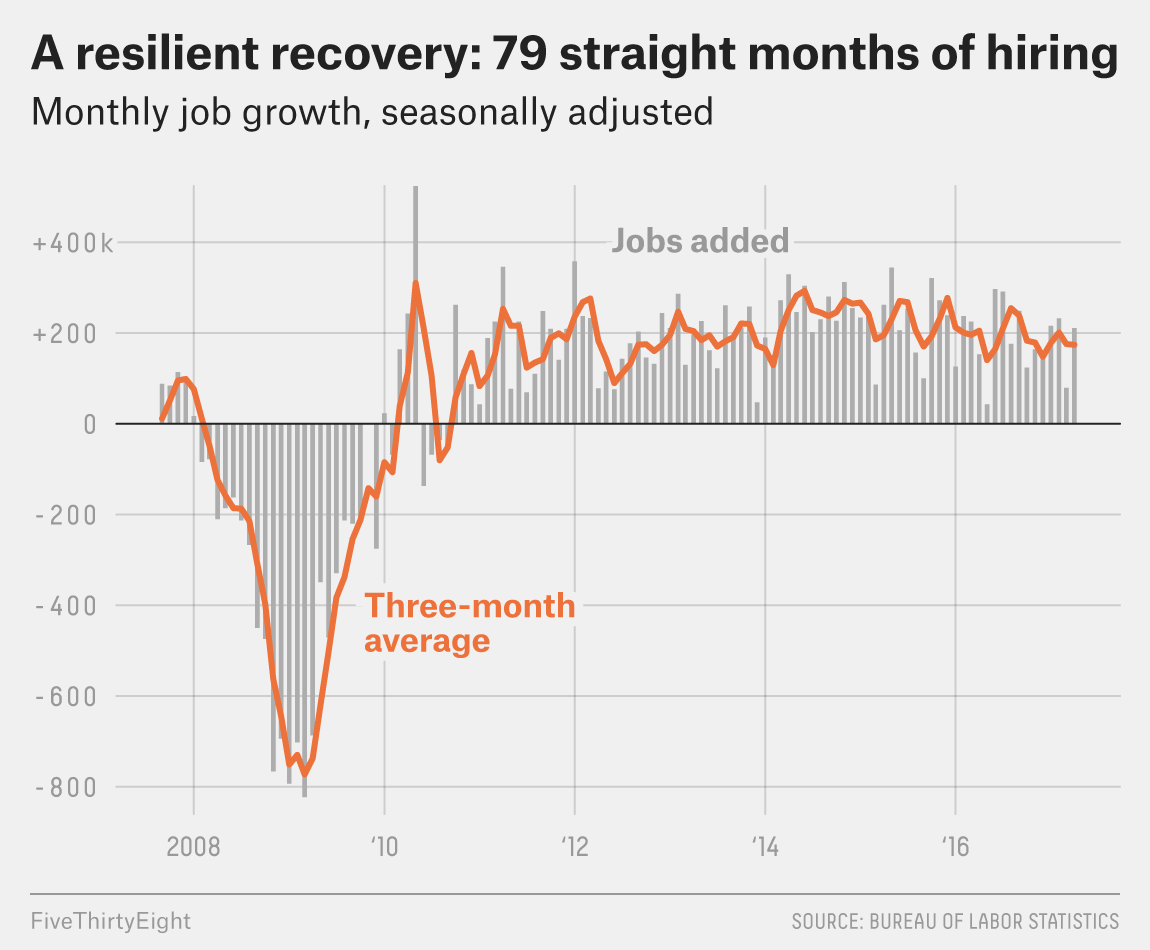 The U S Job Market Is On A Historic Growth Streak Fivethirtyeight