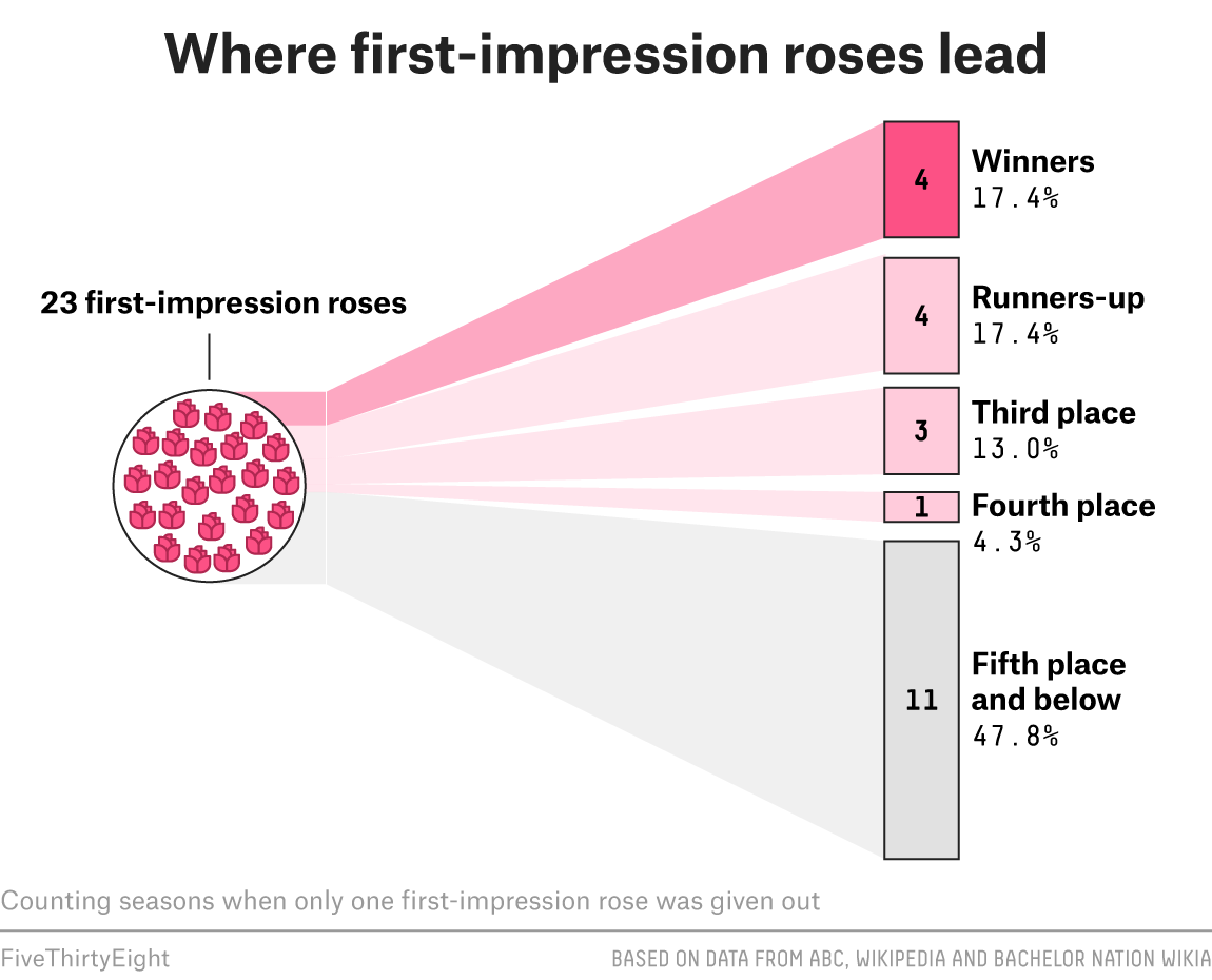 How to spot a front runner on the bachelor or bachelorette this coveted prize a rose allocated to the contestant that most impressed the bachelor or bachelorette in week one is not awful at forecasting the ccuart Gallery