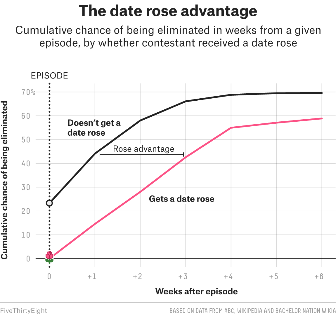 How To Spot A Front-Runner On The 'Bachelor' Or