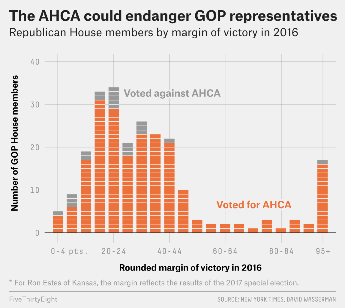 The Health Care Bill Could Be A Job-Killer For GOP Incumbents