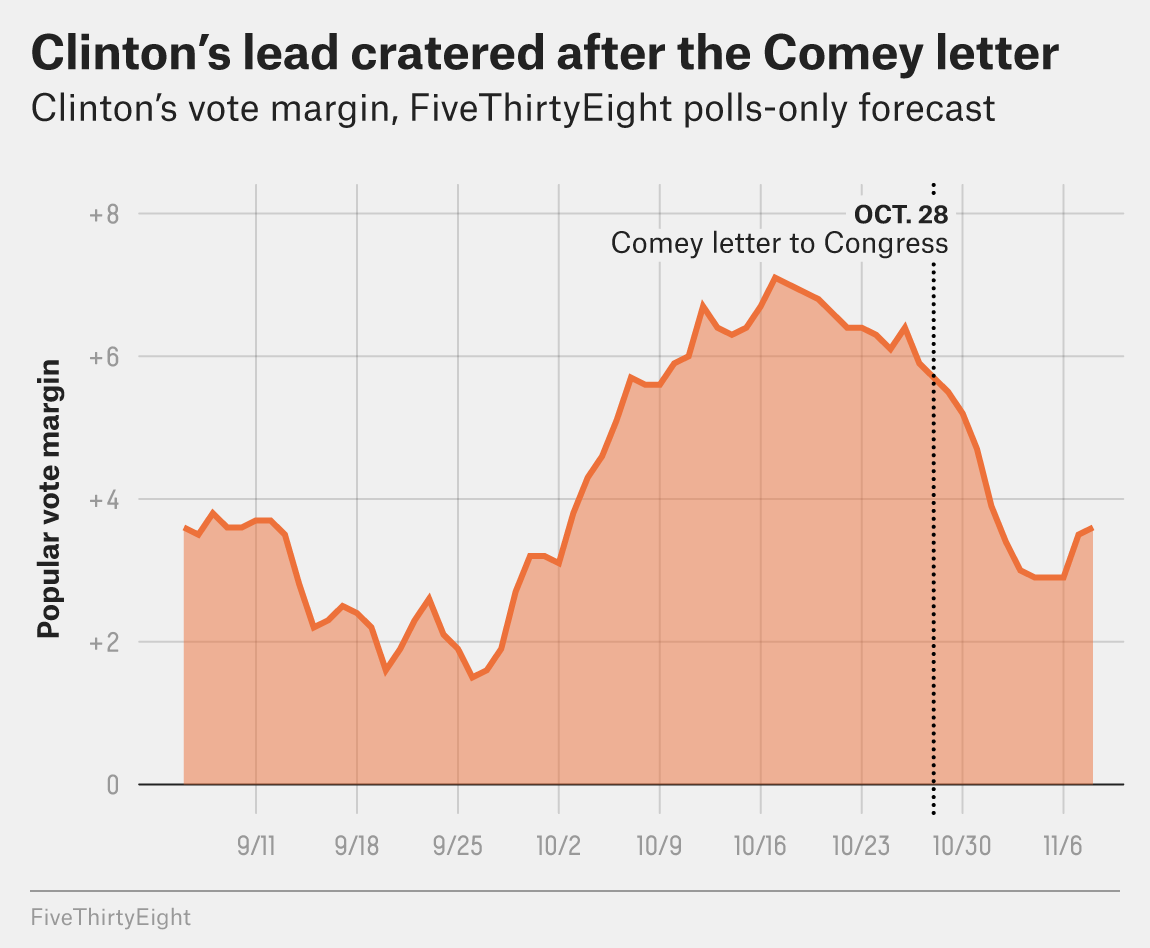 The Comey Letter Probably Cost Clinton The Election