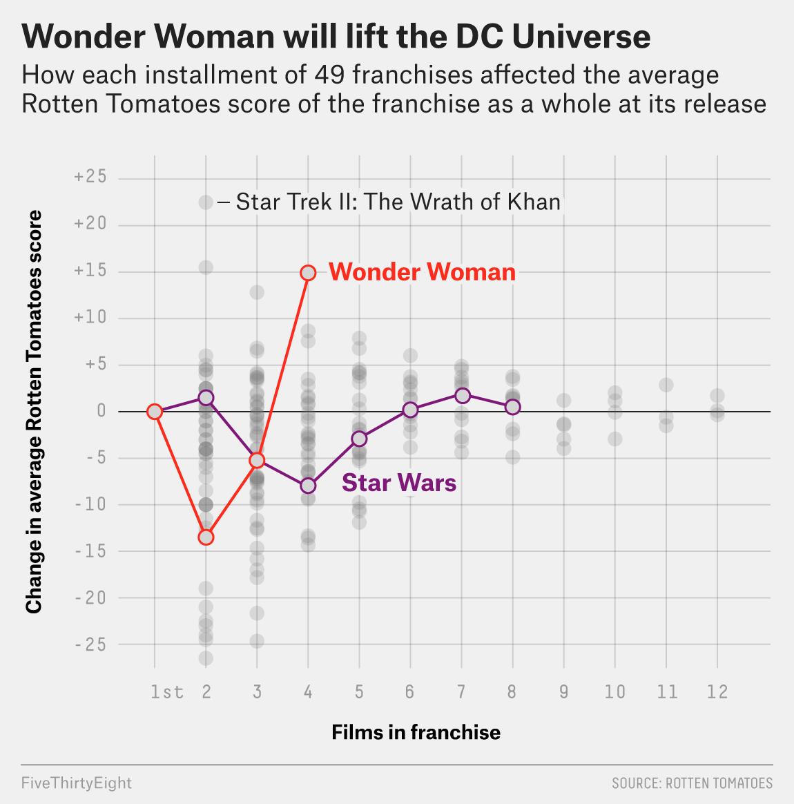 Three Reasons 'Wonder Woman' Has Already Made History