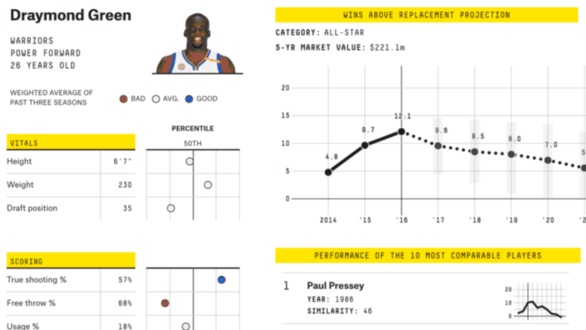 Can You Beat Fivethirtyeights Nfl Forecasts Fivethirtyeight Charles Jourdan 1008 2313 Carmelo Nba Player Projections