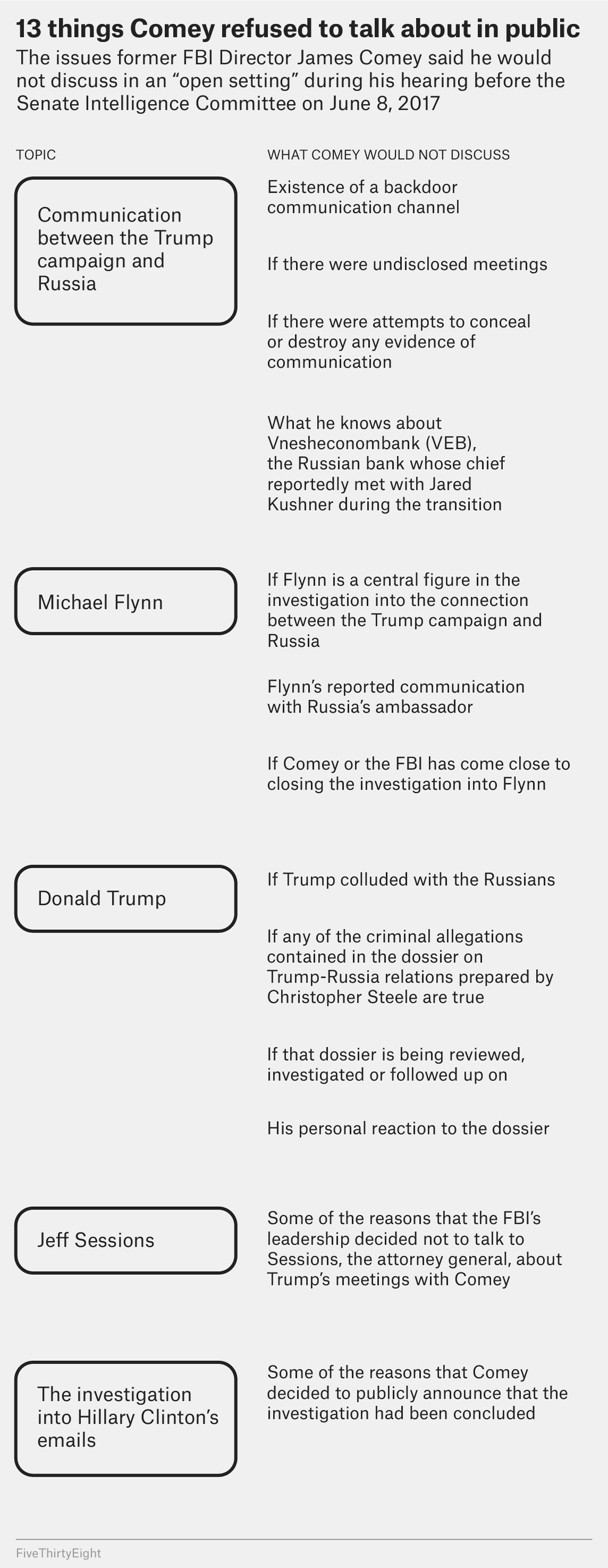 The Questions Comey Wouldn't Answer