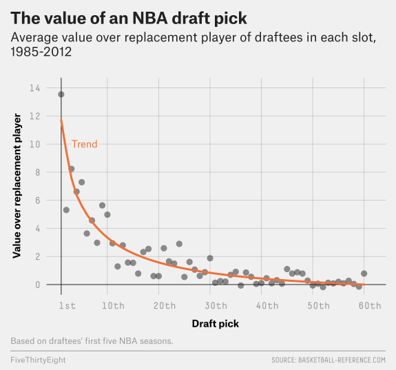 The Top 50 NBA Draft Prospects, According To Our CARMELO Projections