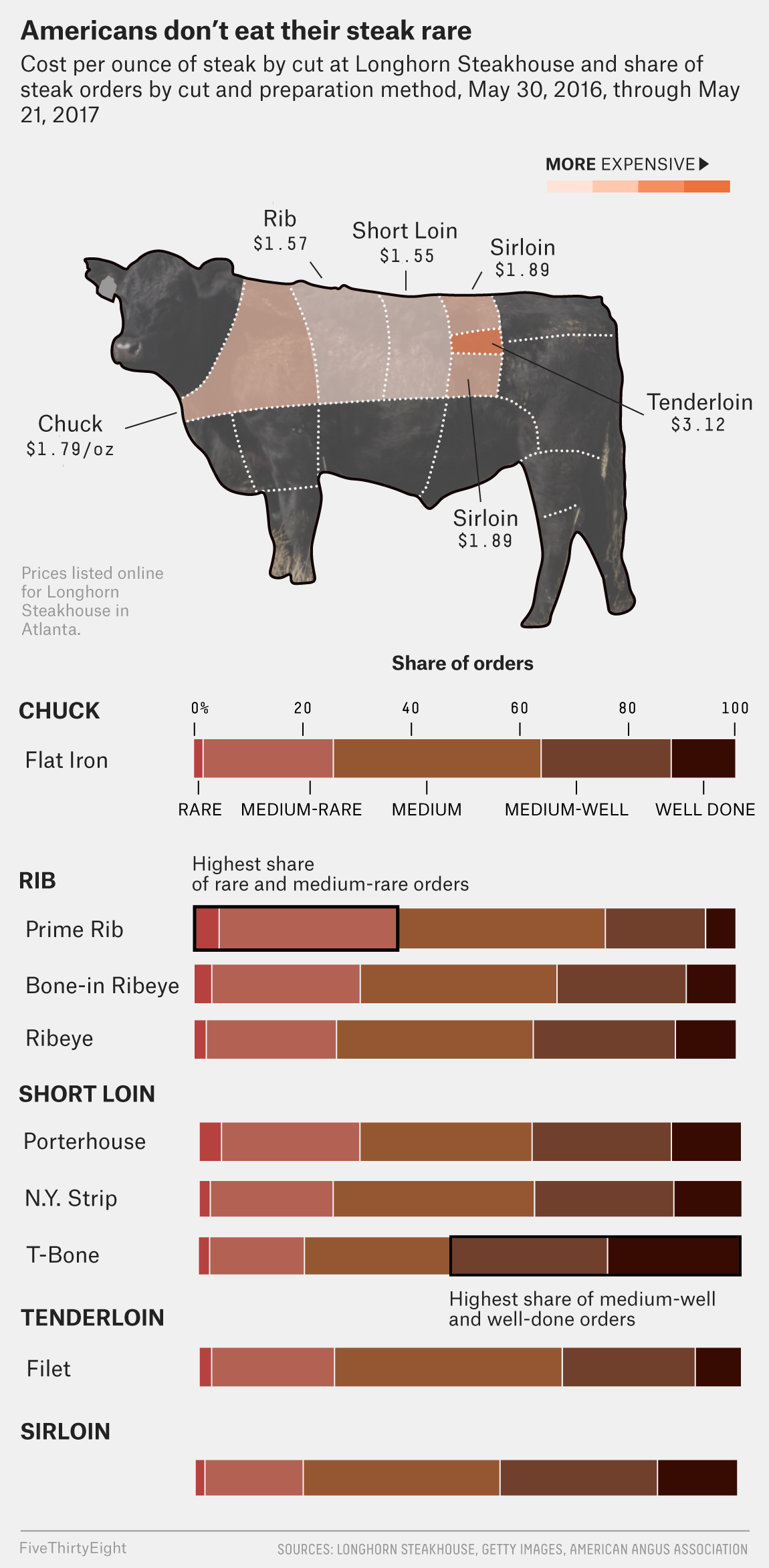 How Americans Order Their Steak Fivethirtyeight