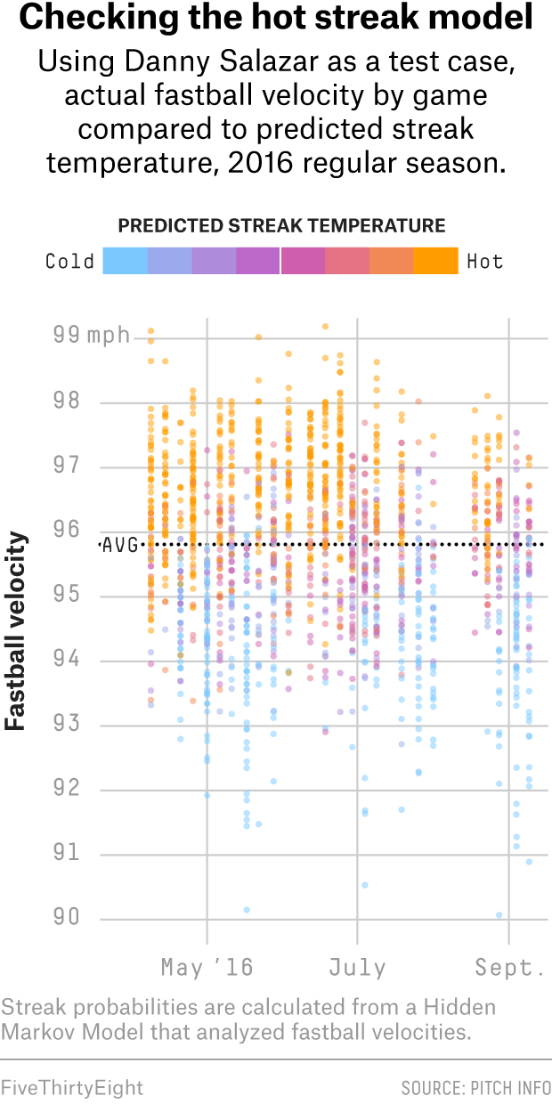Baseball's 'Hot Hand' Is Real | FiveThirtyEight