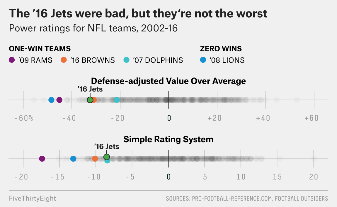 The Jets Are Bad, But Are They 0-16 Bad?
