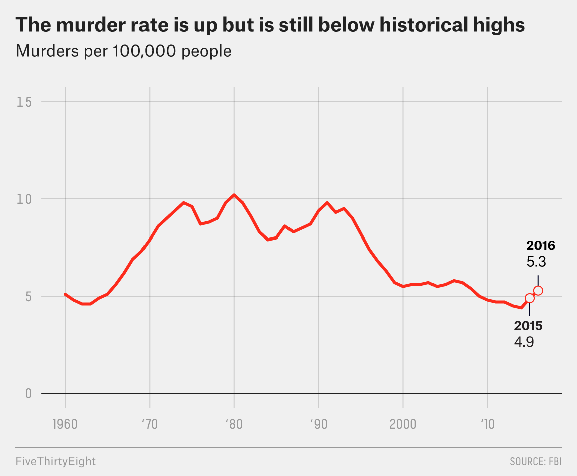 Murder rate per 100,000 people