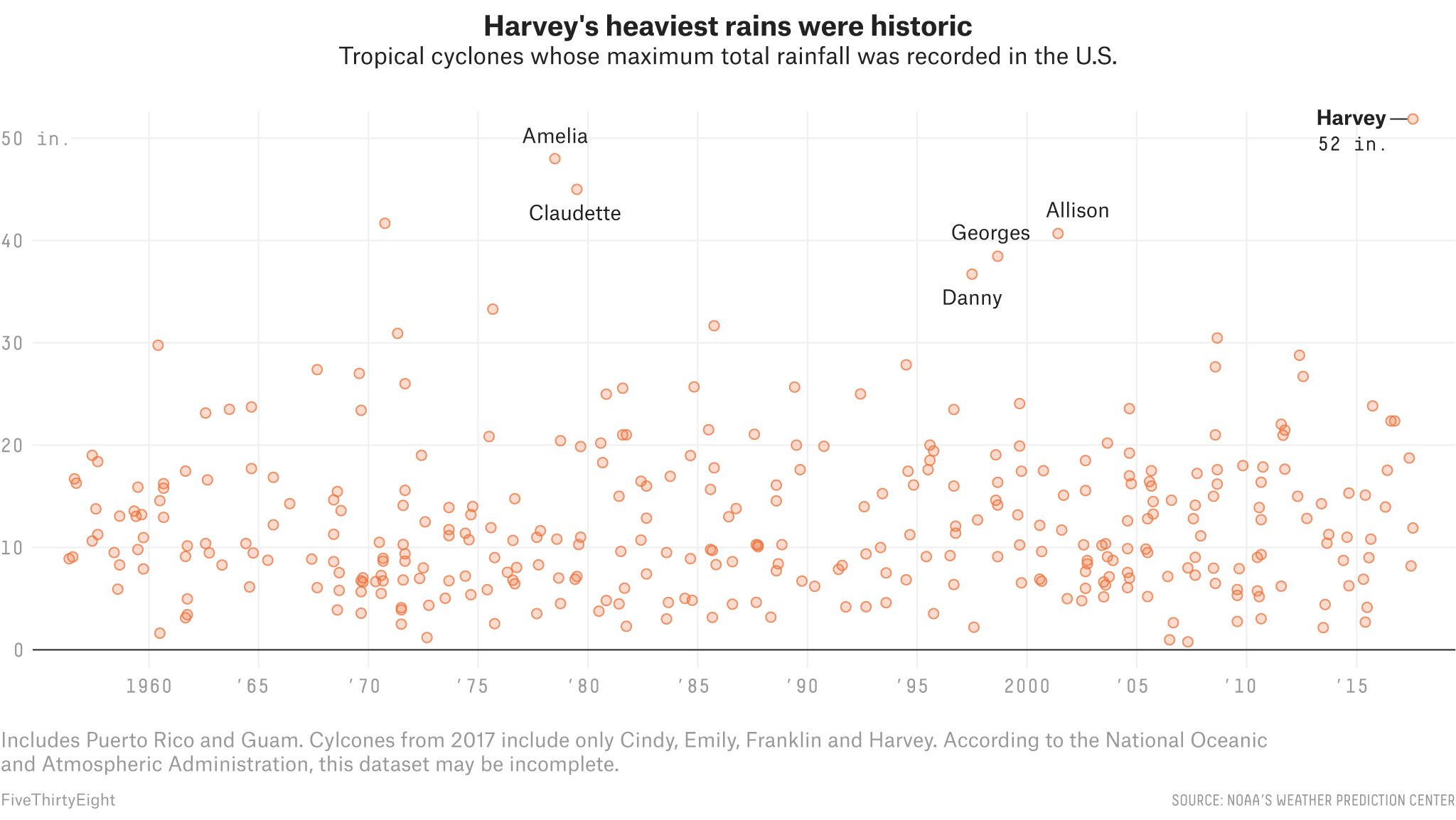 Hurricane Harvey's Impact — And How It Compares To Other Storms