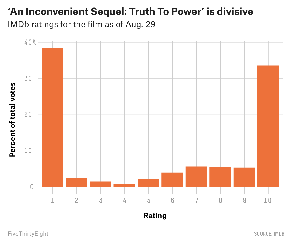 Al Gore S New Movie Exposes The Big Flaw In Online Movie Ratings Fivethirtyeight