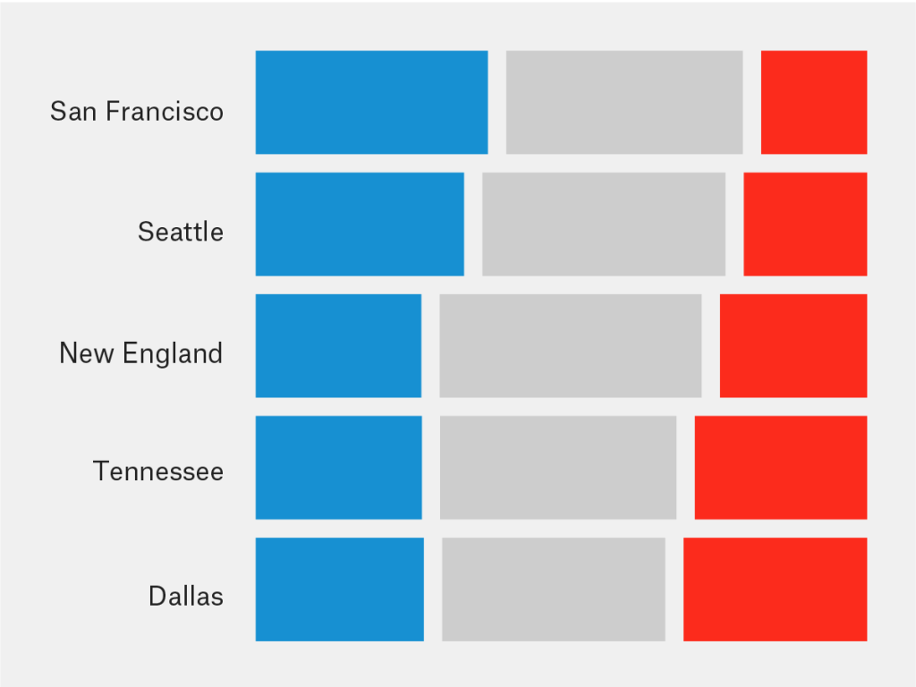 How Every NFL Team's Fans Lean Politically   FiveThirtyEight