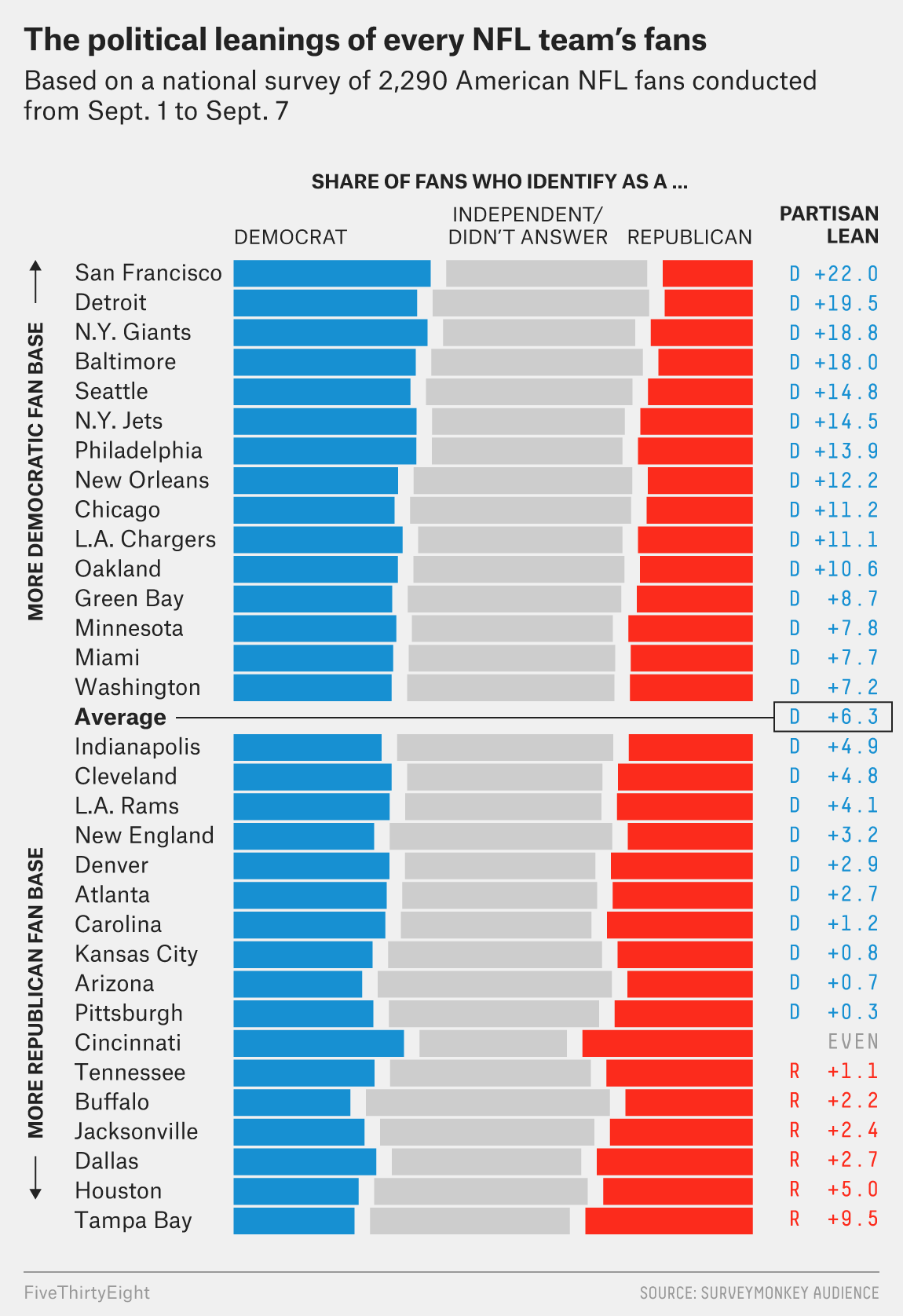 How Every NFL Team\'s Fans Lean Politically | FiveThirtyEight