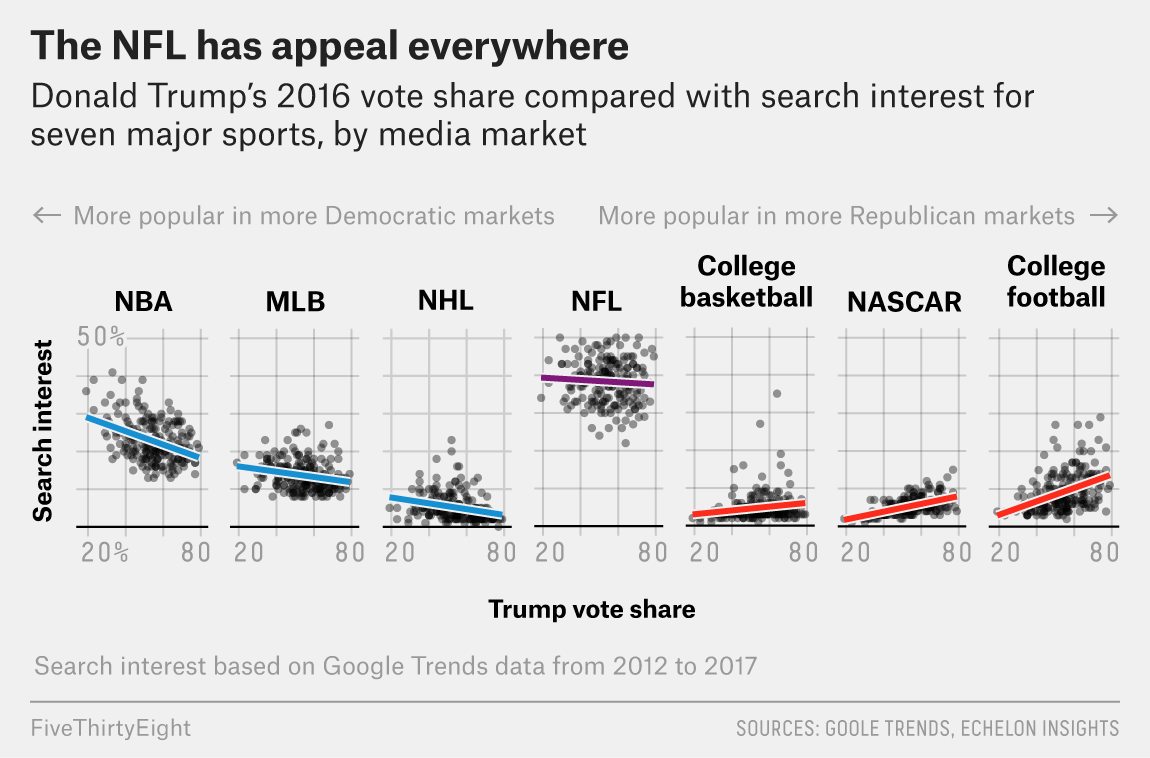 d991776b How Every NFL Team's Fans Lean Politically | FiveThirtyEight