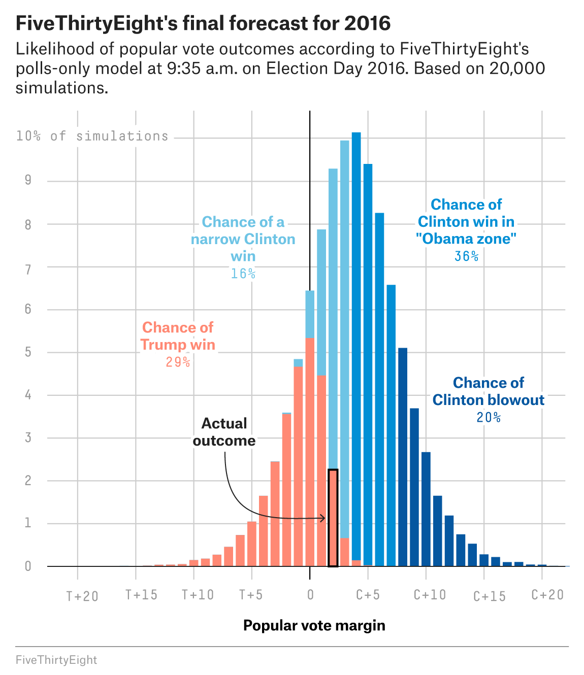 The Media Has A Probability Problem  Fivethirtyeight If You Rounded The Popular Vote To The Nearest Whole Number The Most  Likely Outcome Was Clinton Winning By  Percentage