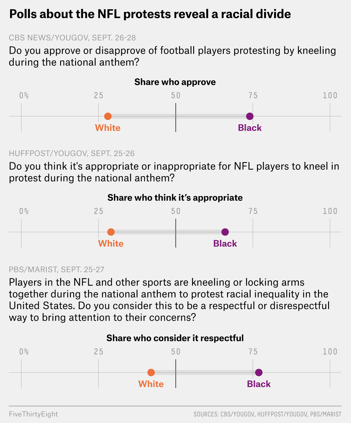 How Do Americans Feel About The NFL Protests? It Depends On How You Ask.