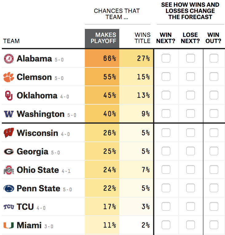 How Our 2017 College Football Playoff Predictions Work | FiveThirtyEight