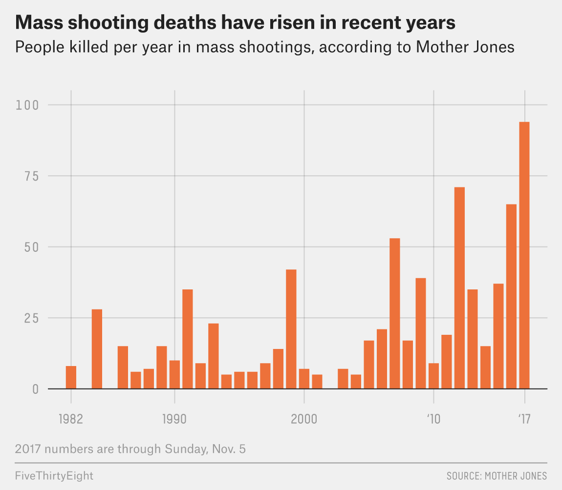 No Matter How You Measure Them, Mass Shooting Deaths Are