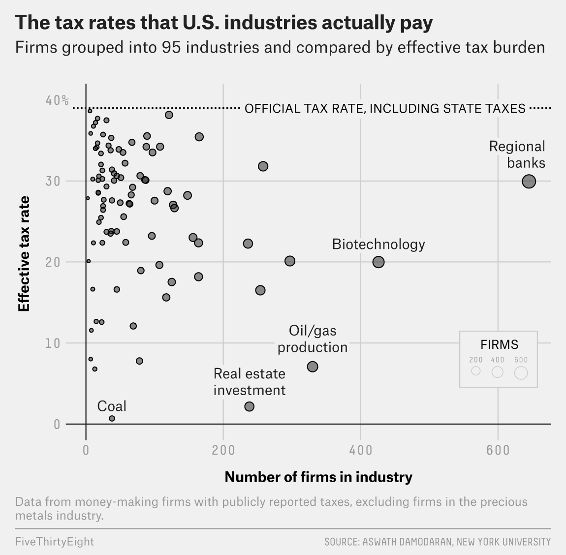 Unusual taxes in the world