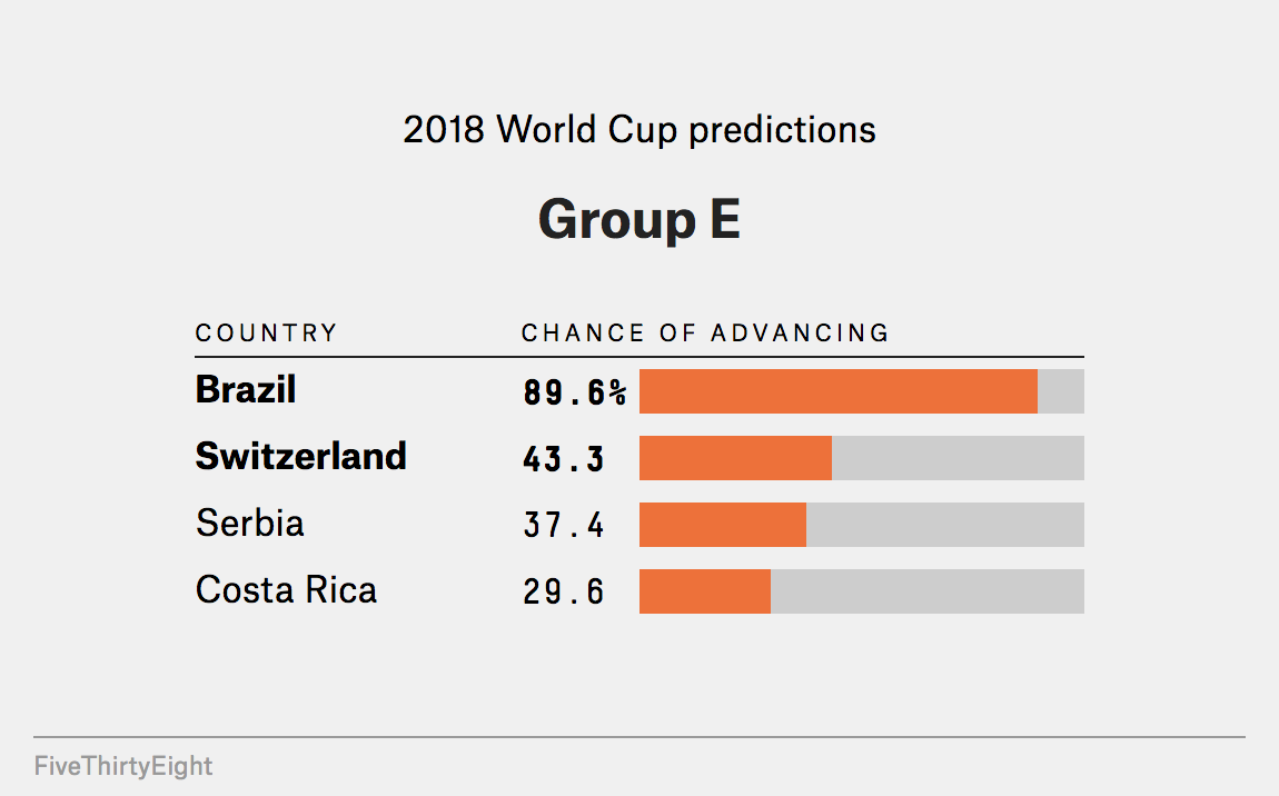 Pick the world cup 2020 groups results croatia