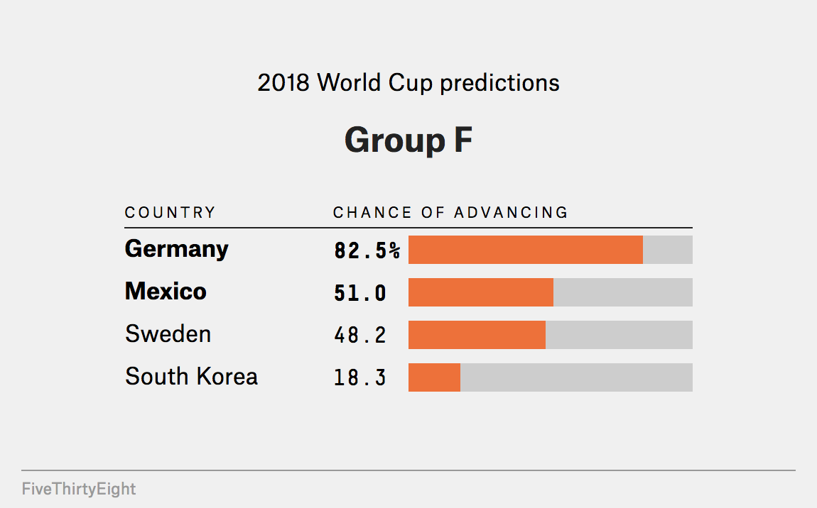 "d2affd949 Group F is in the mix for being this tournament s ""Group of Death"" as  reigning champions Germany will be joined by Mexico and Sweden."