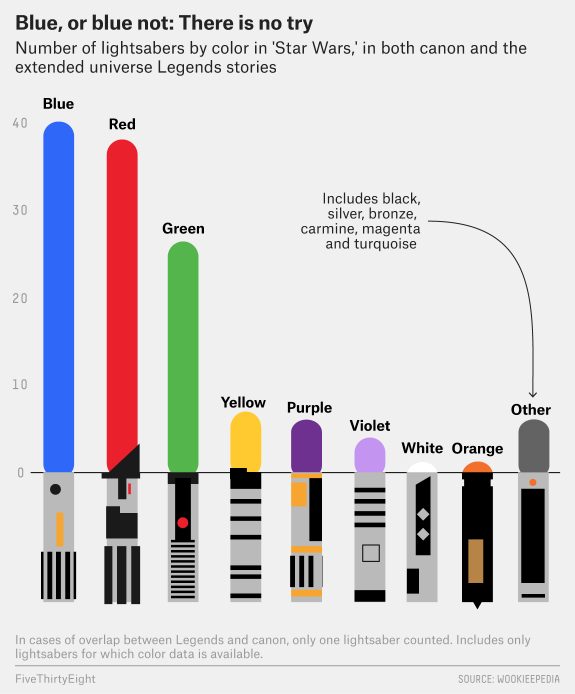 Every Color Of Every Lightsaber In \'Star Wars,\' In One Chart ...