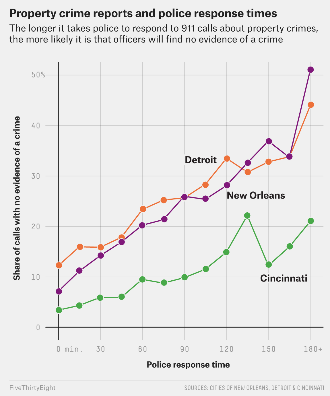 Fewer Crimes Get Counted When Police Are Slow To Respond
