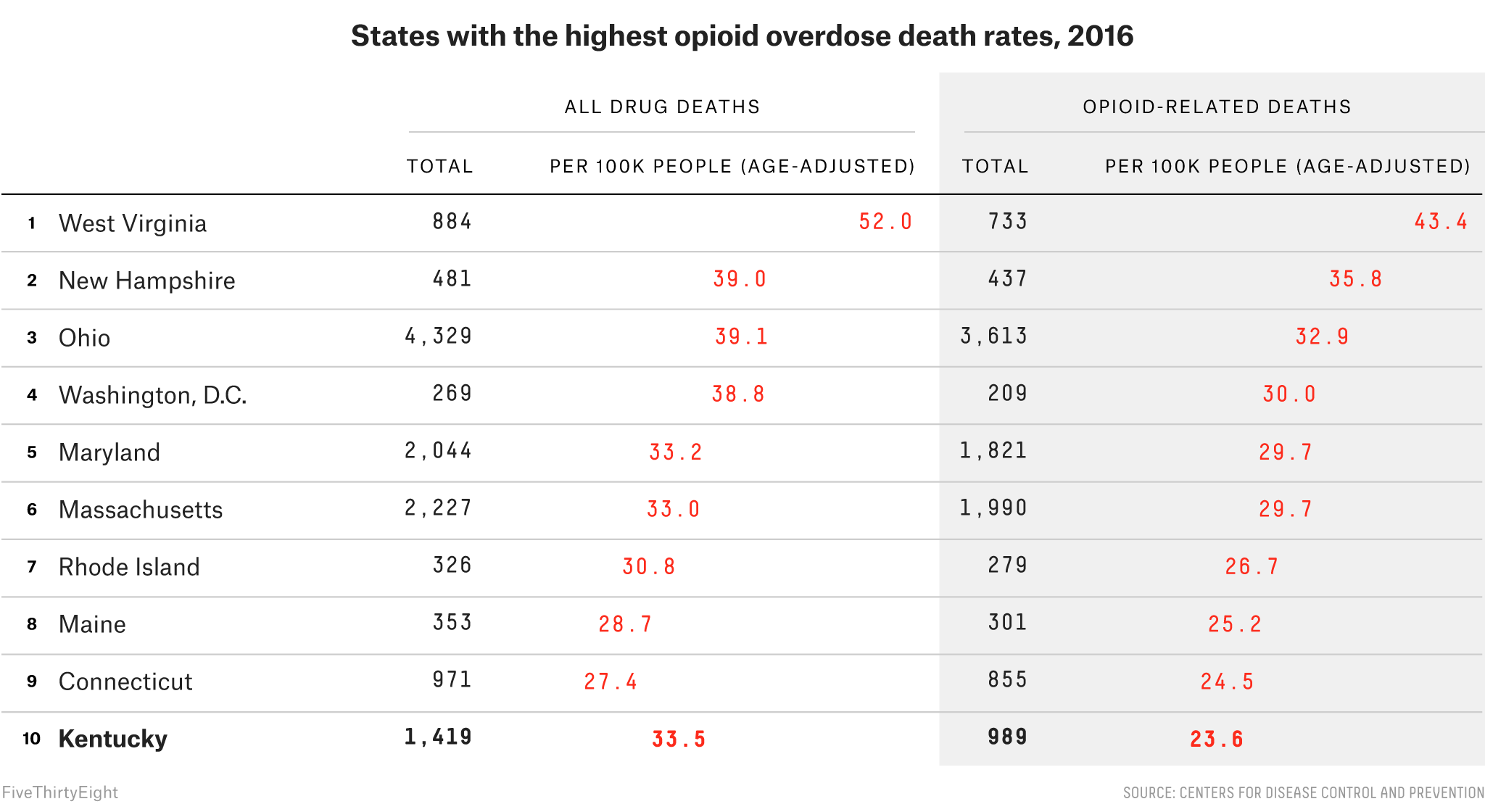 There Is More Than One Opioid Crisis
