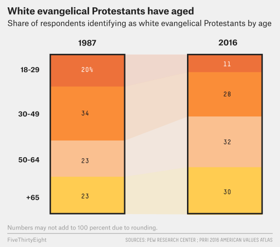 Are White Evangelicals Sacrificing The Future In Search Of The Past